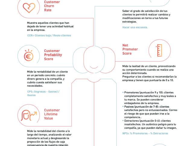 Infografía sobre cómo medir el nivel de satisfacción de los clientes en un plan de fidelización (loyalty experience) - By Inloyalty
