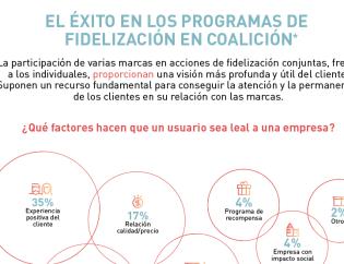 Infografia sobre el exito de los programas de fidelizacion en coalicion - by InLoyalty