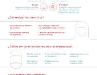 Infografía sobre interacciones y recompensas en un programa de fidelización (loyalty experience) - By Inloyalty