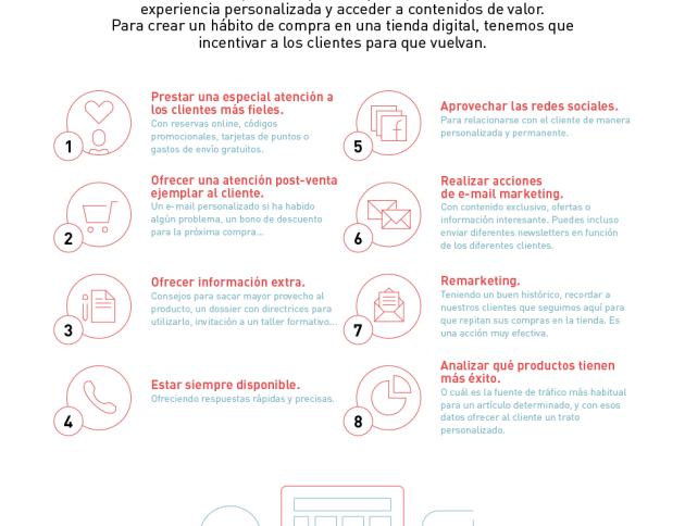 Infografía sobre como fidelizar en una tienda online (loyalty experience) - By Inloyalty