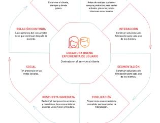 Infografía sobre cómo crear una buena experiencia de usuario (UX - User Experience) (loyalty experience) - By Inloyalty