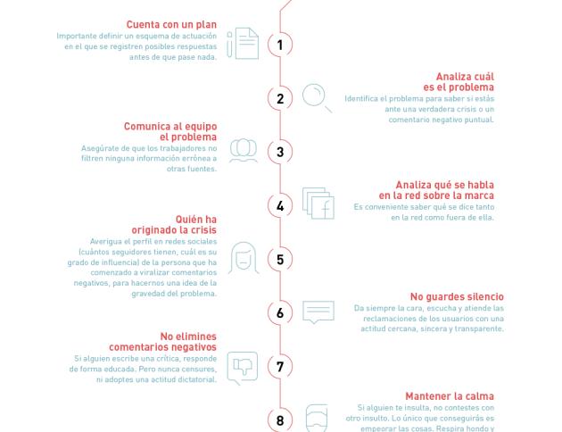 Infografía sobre cómo superar una crisis de reputación online en 10 pasos (loyalty experience) - By Inloyalty