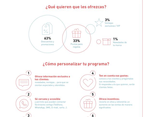 Infografía sobre la personalizacion en programas de fidelizacion (Loyalty Programs) - By Inloyalty