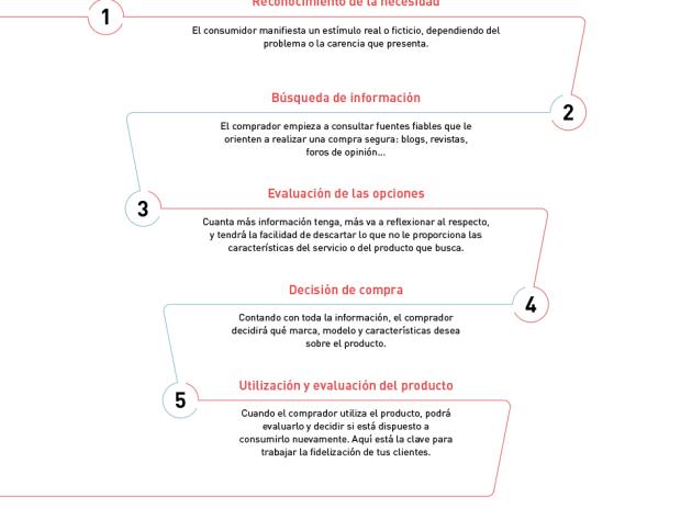 Infografía sobre el ciclo de compra (Customer journey - Buyer journey) de un consumidor en un programa de fidelización (loyalty experience) - By Inloyalty